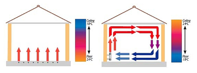 Convection heating V Underfloor heating diagram