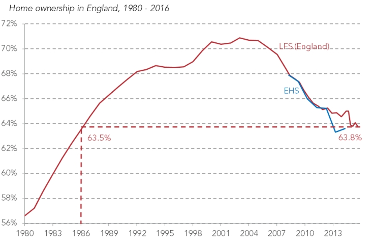 Housing Owenership UK 2016